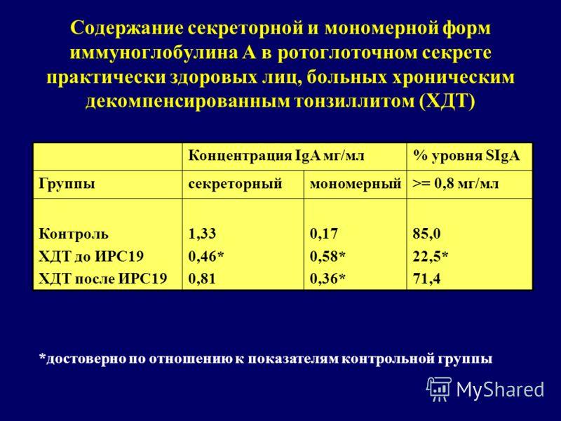 Содержание секреторной и мономерной форм иммуноглобулина А в ротоглоточном секрете практически здоровых лиц, больных хроническим декомпенсированным тонзиллитом (ХДТ) Концентрация IgA мг/мл% уровня SIgA Группысекреторныймономерный>= 0,8 мг/мл Контроль