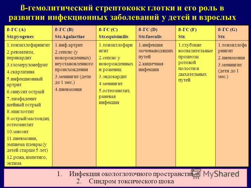 ß-гемолитический стрептококк глотки и его роль в развитии инфекционных заболеваний у детей и взрослых ß-ГС (А) Str.pyogenes ß-ГС (В) Str.Agalactiae ß-ГС (С) Str.equisimilis ß-ГС (D) Str.faecalis ß-ГС (F) Str. ß-ГС (G) Str. 1.тонзиллофарингит 2.ревмат