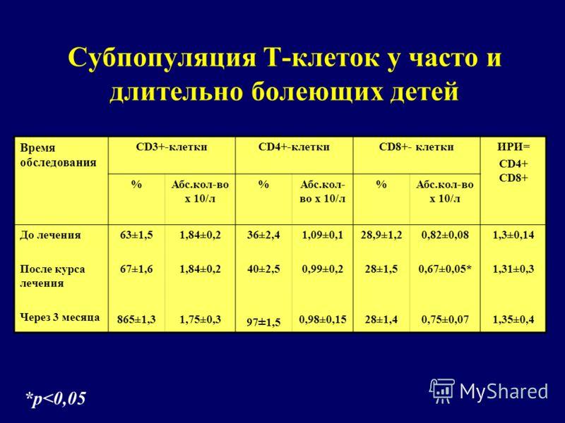 Субпопуляция Т-клеток у часто и длительно болеющих детей Время обследования CD3+-клеткиCD4+-клеткиCD8+- клеткиИРИ= CD4+ СD8+ %Абс.кол-во х 10/л % % До лечения После курса лечения Через 3 месяца 63±1,5 67±1,6 865±1,3 1,84±0,2 1,75±0,3 36±2,4 40±2,5 97