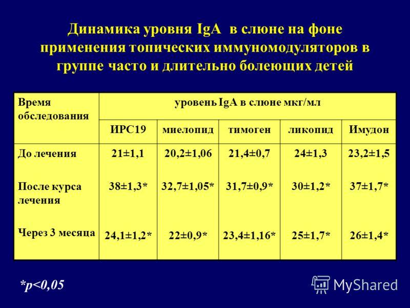 Динамика уровня IgA в слюне на фоне применения топических иммуномодуляторов в группе часто и длительно болеющих детей Время обследования уровень IgА в слюне мкг/мл ИРС19миелопидтимогенликопидИмудон До лечения После курса лечения Через 3 месяца 21±1,1