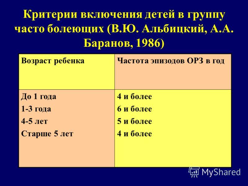 Критерии включения детей в группу часто болеющих (В.Ю. Альбицкий, А.А. Баранов, 1986) Возраст ребенкаЧастота эпизодов ОРЗ в год До 1 года 1-3 года 4-5 лет Старше 5 лет 4 и более 6 и более 5 и более 4 и более