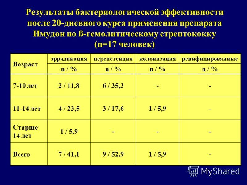Результаты бактериологической эффективности после 20-дневного курса применения препарата Имудон по ß-гемолитическому стрептококку (n=17 человек) Возраст эррадикацияперсистенцияколонизацияреинфицированные n / % 7-10 лет2 / 11,86 / 35,3-- 11-14 лет4 /