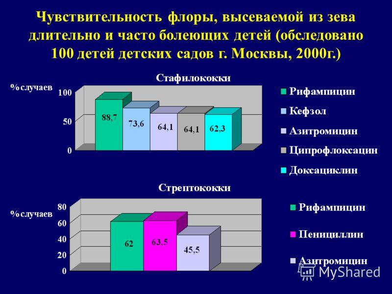 Чувствительность флоры, высеваемой из зева длительно и часто болеющих детей (обследовано 100 детей детских садов г. Москвы, 2000г.)