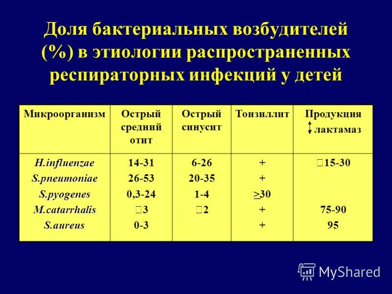 Доля бактериальных возбудителей (%) в этиологии распространенных респираторных инфекций у детей МикроорганизмОстрый средний отит Острый синусит ТонзиллитПродукция - лактамаз H.influenzaeS.pneumoniaeS.pyogenesM.catarrhalisS.aureus 14-31 26-53 0,3-24 