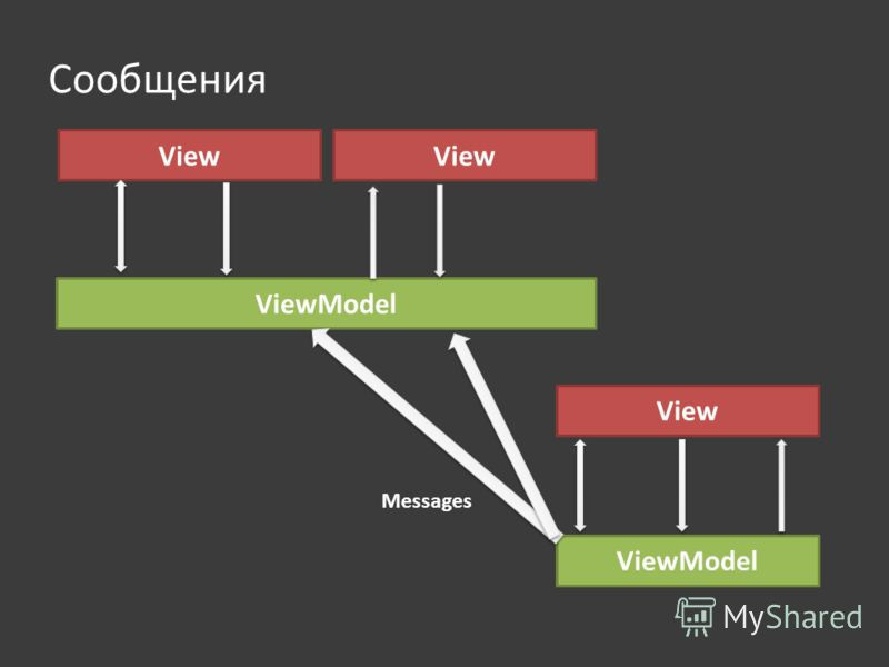 Сообщения View ViewModel View ViewModel Messages View