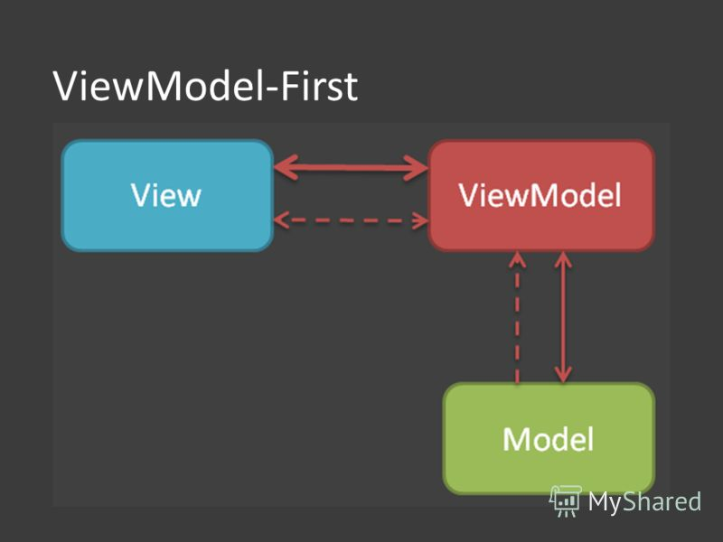 ViewModel-First