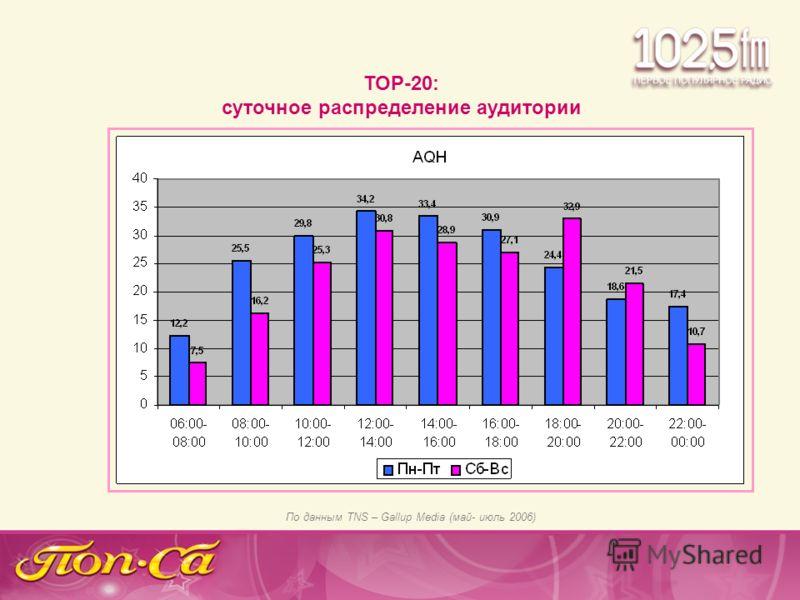 ТОР-20: суточное распределение аудитории По данным TNS – Gallup Media (май- июль 2006)