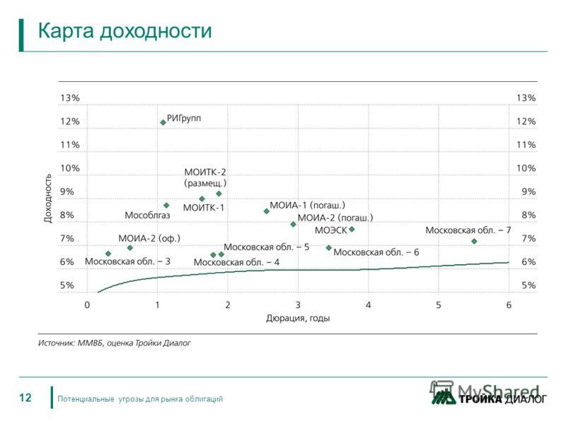 12 Потенциальные угрозы для рынка облигаций Карта доходности
