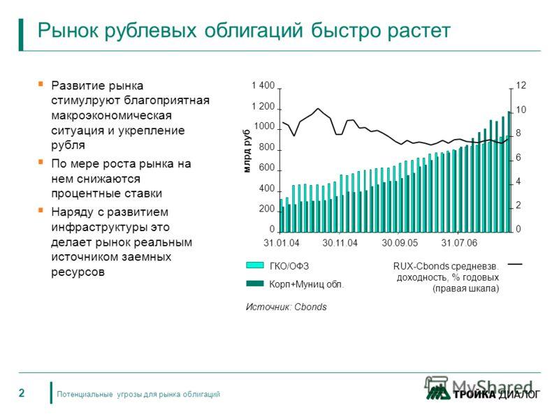 2 Потенциальные угрозы для рынка облигаций Развитие рынка стимулруют благоприятная макроэкономическая ситуация и укрепление рубля По мере роста рынка на нем снижаются процентные ставки Наряду с развитием инфраструктуры это делает рынок реальным источ