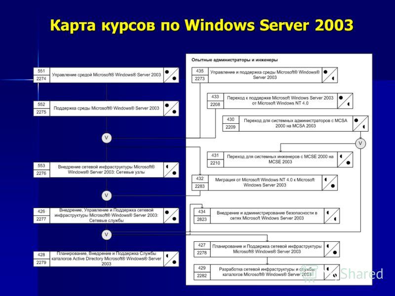 Карта курсов по Windows Server 2003