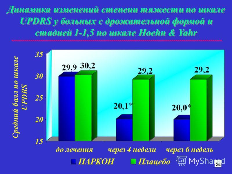 Динамика изменений степени тяжести по шкале UPDRS у больных с дрожательной формой и стадией 1-1,5 по шкале Hoehn & Yahr