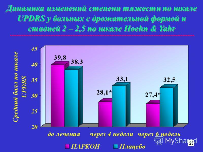 Динамика изменений степени тяжести по шкале UPDRS у больных с дрожательной формой и стадией 2 – 2,5 по шкале Hoehn & Yahr