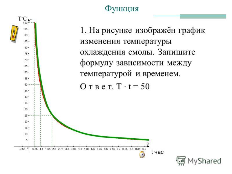 1. На рисунке изображён график изменения температуры охлаждения смолы. Запишите формулу зависимости между температурой и временем. О т в е т. T t = 50 Функция Т С t час