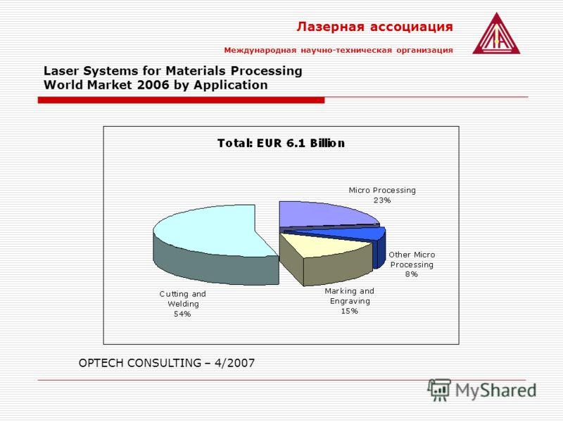 Лазерная ассоциация Международная научно-техническая организация Laser Systems for Materials Processing World Market 2006 by Application OPTECH CONSULTING – 4/2007
