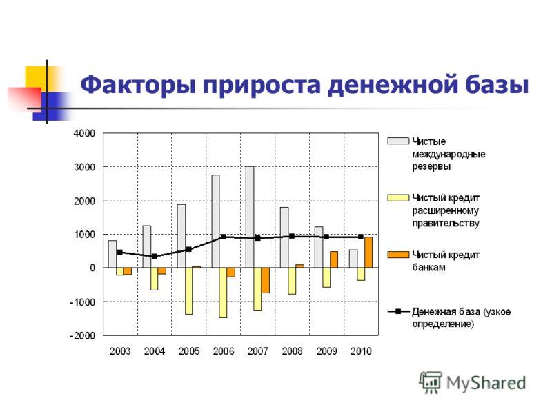 Факторы прироста денежной базы