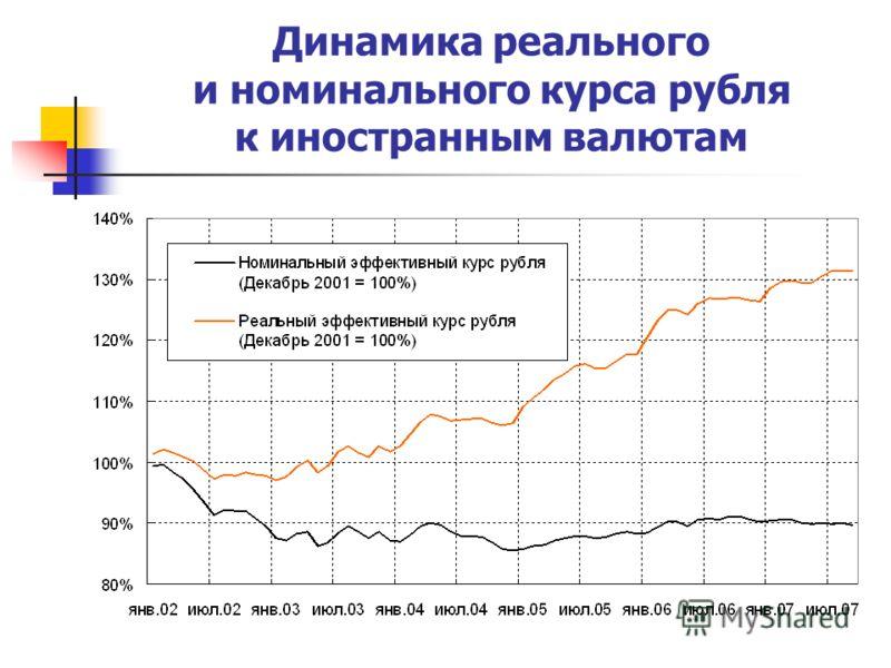Динамика реального и номинального курса рубля к иностранным валютам