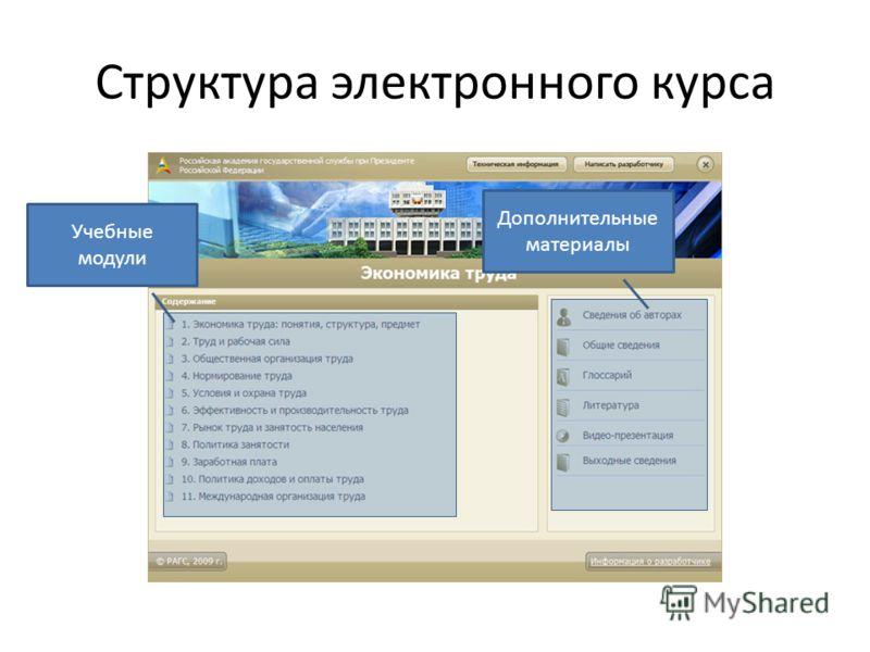 Структура электронного курса Учебные модули Дополнительные материалы