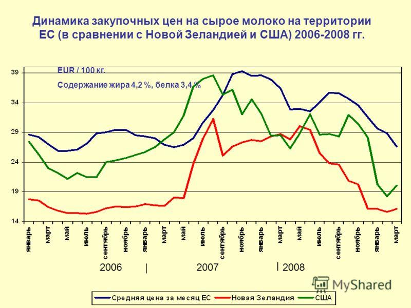 Динамика закупочных цен на сырое молоко на территории ЕС (в сравнении с Новой Зеландией и США) 2006-2008 гг. 2006 | 2007 I 2008 EUR / 100 кг. Содержание жира 4,2 %, белка 3,4 %