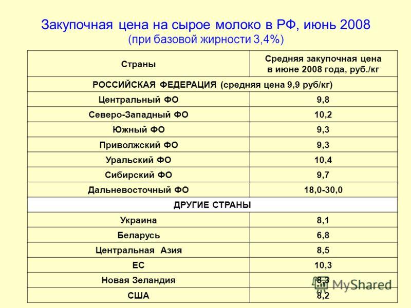 Закупочная цена на сырое молоко в РФ, июнь 2008 (при базовой жирности 3,4%) Страны Средняя закупочная цена в июне 2008 года, руб./кг РОССИЙСКАЯ ФЕДЕРАЦИЯ (средняя цена 9,9 руб/кг) Центральный ФО9,8 Северо-Западный ФО10,2 Южный ФО9,3 Приволжский ФО9,3