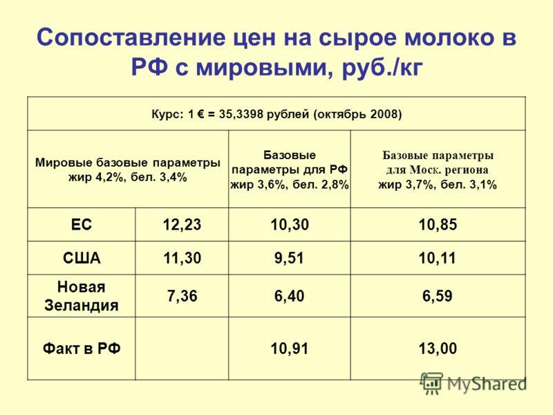 Сопоставление цен на сырое молоко в РФ с мировыми, руб./кг Курс: 1 = 35,3398 рублей (октябрь 2008) Мировые базовые параметры жир 4,2%, бел. 3,4% Базовые параметры для РФ жир 3,6%, бел. 2,8% Базовые параметры для Моск. региона жир 3,7%, бел. 3,1% ЕС12
