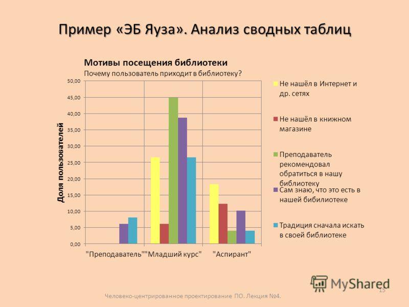 Пример «ЭБ Яуза». Анализ сводных таблиц Человеко-центрированное проектирование ПО. Лекция 4. 15 Мотивы посещения библиотеки Почему пользователь приходит в библиотеку?