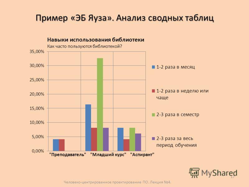 Пример «ЭБ Яуза». Анализ сводных таблиц Человеко-центрированное проектирование ПО. Лекция 4. 17 Навыки использования библиотеки Как часто пользуются библиотекой?