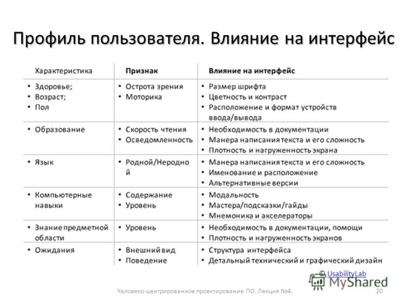 Профиль пользователя. Влияние на интерфейс Человеко-центрированное проектирование ПО. Лекция 4.20 © UsabilityLabUsabilityLab