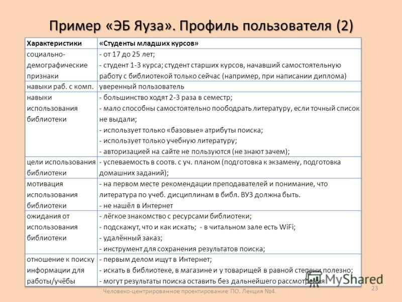 Пример «ЭБ Яуза». Профиль пользователя (2) Человеко-центрированное проектирование ПО. Лекция 4. 23