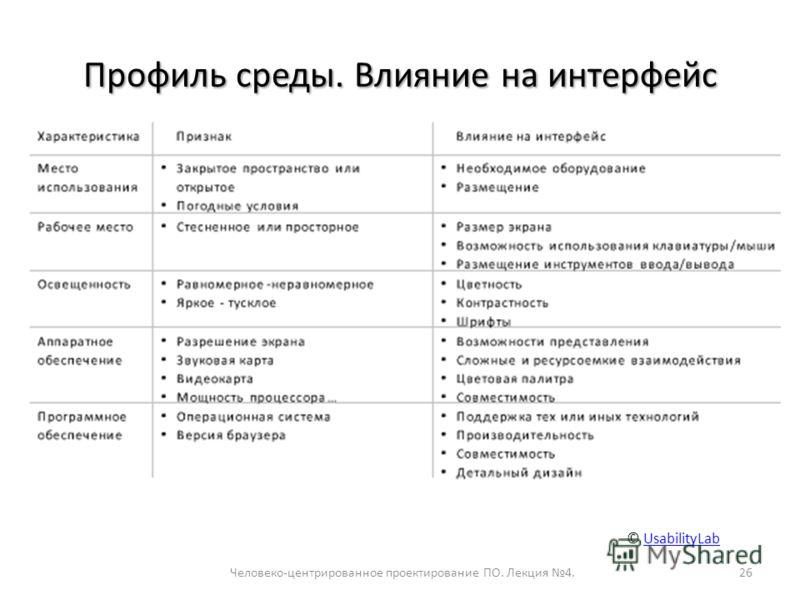 Профиль среды. Влияние на интерфейс Человеко-центрированное проектирование ПО. Лекция 4.26 © UsabilityLabUsabilityLab