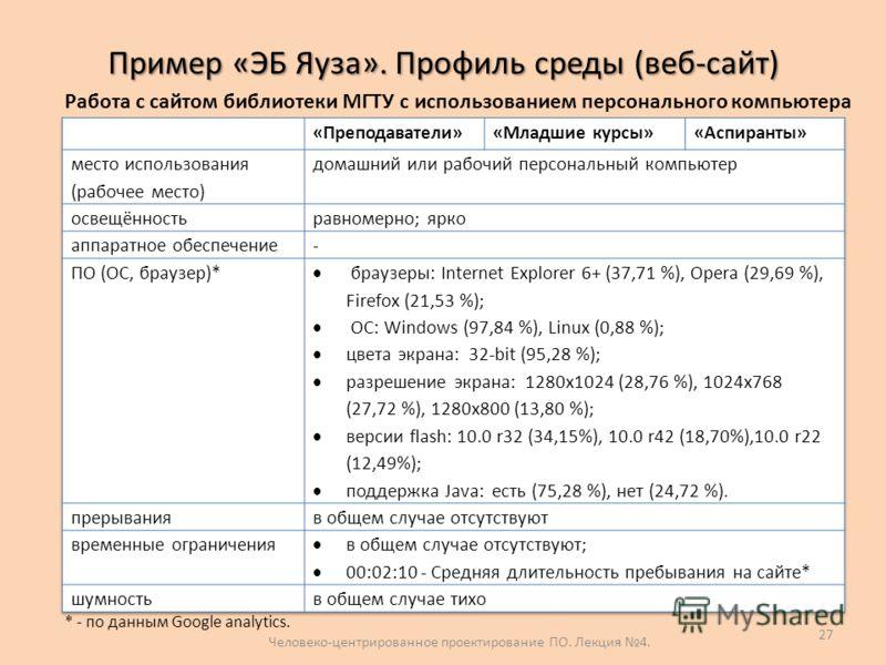 Пример «ЭБ Яуза». Профиль среды (веб-сайт) Человеко-центрированное проектирование ПО. Лекция 4. 27 Работа с сайтом библиотеки МГТУ с использованием персонального компьютера * - по данным Google analytics.