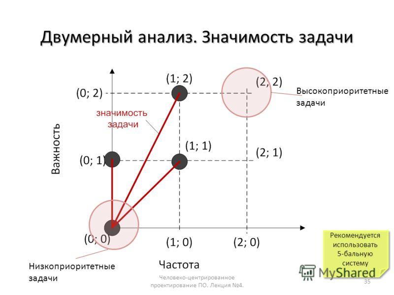 Двумерный анализ. Значимость задачи Человеко-центрированное проектирование ПО. Лекция 4. 35 Рекомендуется использовать 5-бальную систему Рекомендуется использовать 5-бальную систему Высокоприоритетные задачи Низкоприоритетные задачи