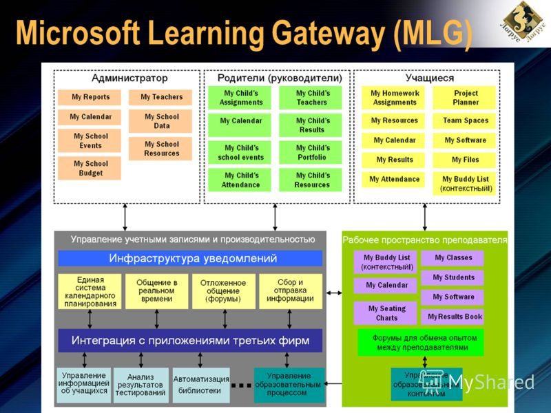 Microsoft Learning Gateway (MLG)