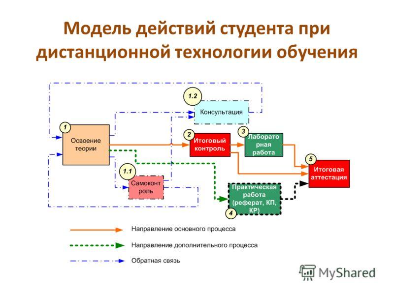 Модель действий студента при дистанционной технологии обучения