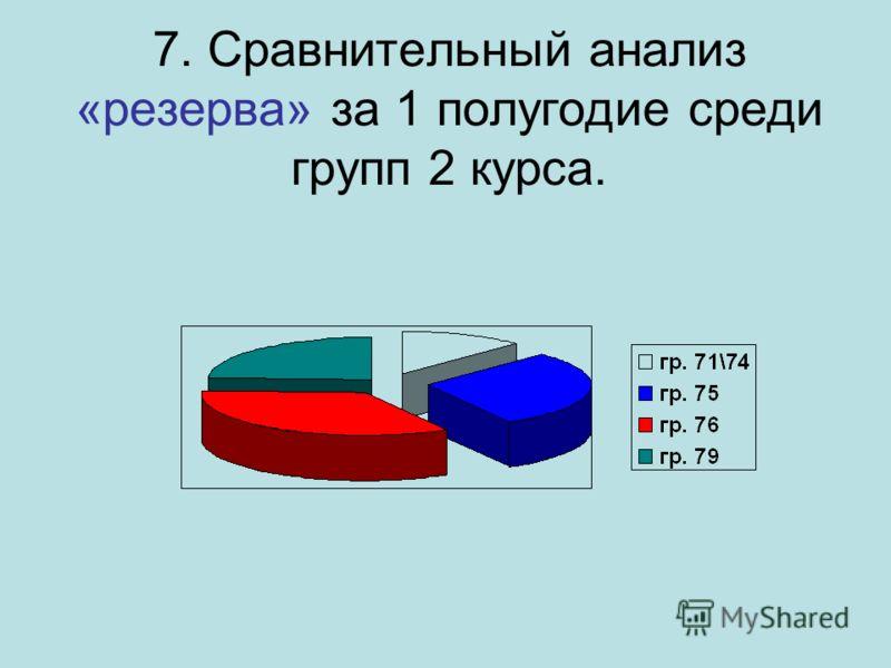 7. Сравнительный анализ «резерва» за 1 полугодие среди групп 2 курса.