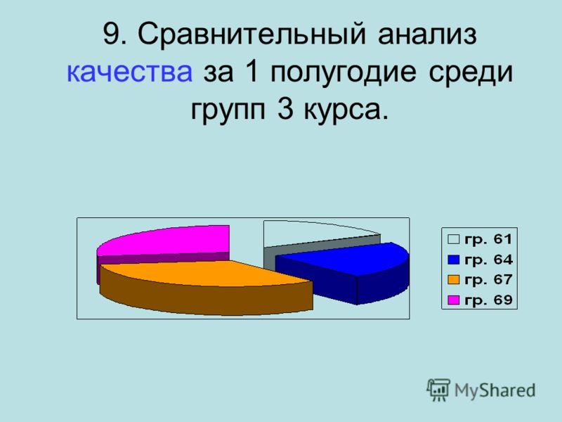9. Сравнительный анализ качества за 1 полугодие среди групп 3 курса.