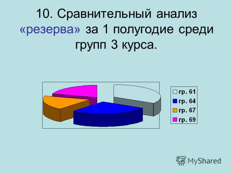 10. Сравнительный анализ «резерва» за 1 полугодие среди групп 3 курса.