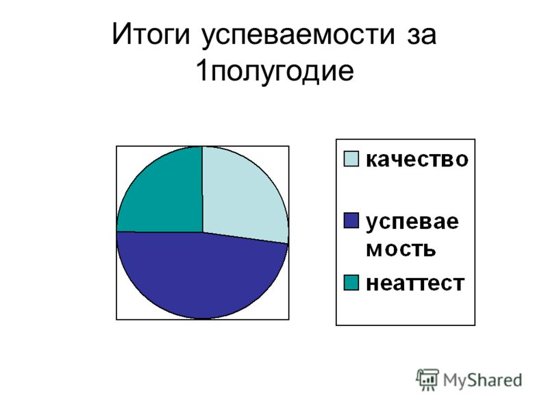 Итоги успеваемости за 1полугодие