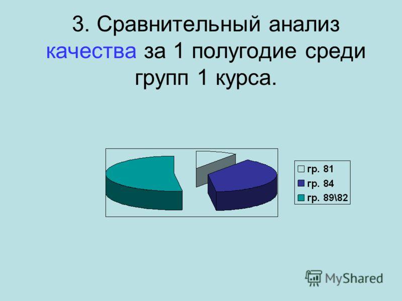3. Сравнительный анализ качества за 1 полугодие среди групп 1 курса.