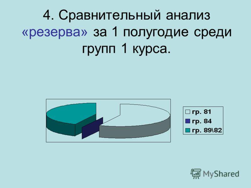 4. Сравнительный анализ «резерва» за 1 полугодие среди групп 1 курса.