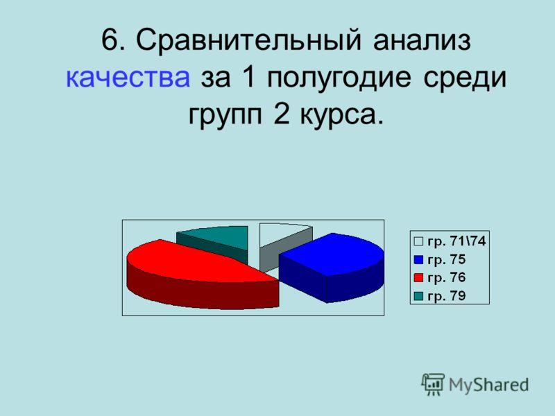 6. Сравнительный анализ качества за 1 полугодие среди групп 2 курса.