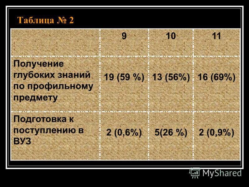 Таблица 2 91011 Получение глубоких знаний по профильному предмету 19 (59 %)13 (56%)16 (69%) Подготовка к поступлению в ВУЗ 2 (0,6%)5(26 %)2 (0,9%)