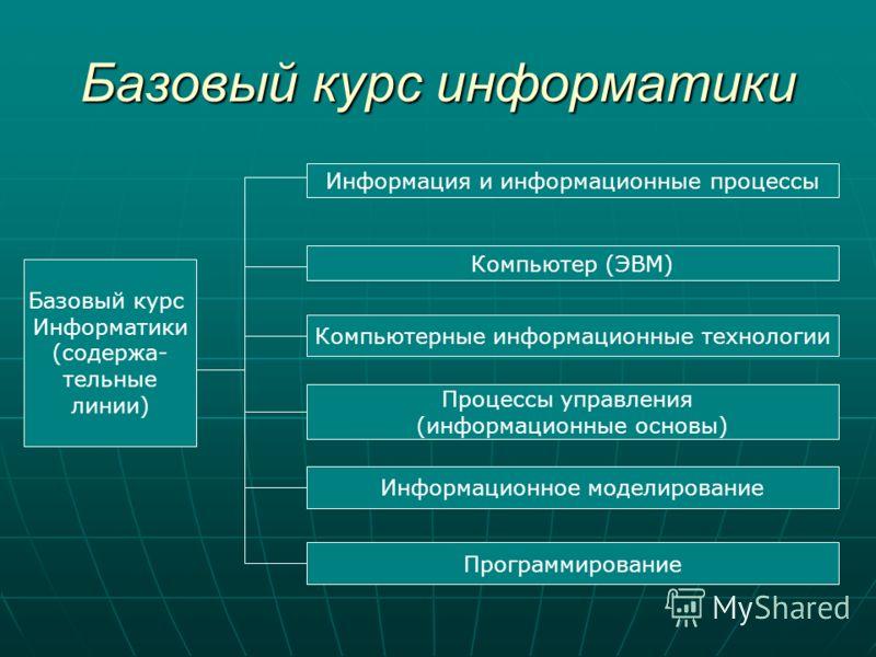 Базовый курс информатики Базовый курс Информатики (содержа- тельные линии) Информация и информационные процессы Компьютер (ЭВМ) Компьютерные информационные технологии Процессы управления (информационные основы) Информационное моделирование Программир