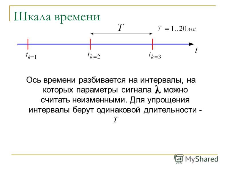 Шкала времени Ось времени разбивается на интервалы, на которых параметры сигнала можно считать неизменными. Для упрощения интервалы берут одинаковой длительности - T