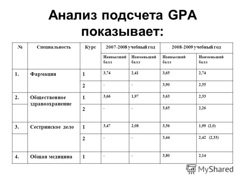 Анализ подсчета GPA показывает: СпециальностьКурс2007-2008 учебный год2008-2009 учебный год Наивысший балл Наименьший балл Наивысший балл Наименьший балл 1.Фармация1 3,742,413,652,74 2 --3,902,55 2.Общественное здравоохранение 1 3,661,973,632,33 2 --