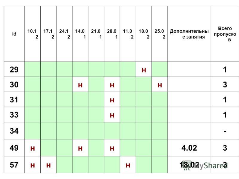 id 10.1 2 17.1 2 24.1 2 14.0 1 21.0 1 28.0 1 11.0 2 18.0 2 25.0 2 Дополнительны е занятия Всего пропуско в 29н1 30ннн3 31н1 33н1 34- 49ннн4.023 57ннн18.023