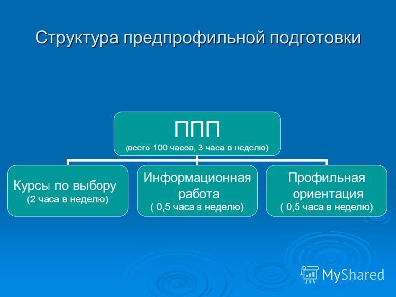 Структура предпрофильной подготовки ППП (всего-100 часов, 3 часа в неделю) Курсы по выбору (2 часа в неделю) Информационная работа ( 0,5 часа в неделю) Профильная ориентация ( 0,5 часа в неделю)