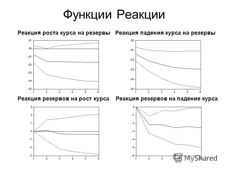 Функции Реакции Реакция роста курса на резервы Реакция падения курса на резервы Реакция резервов на рост курса Реакция резервов на падение курса