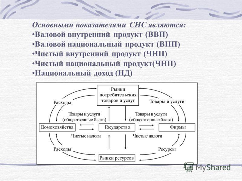 Основными показателями СНС являются: Валовой внутренний продукт (ВВП) Валовой национальный продукт (ВНП) Чистый внутренний продукт (ЧНП) Чистый национальный продукт(ЧНП) Национальный доход (НД)