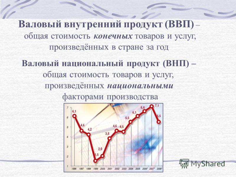 Валовый внутренний продукт (ВВП) – общая стоимость конечных товаров и услуг, произведённых в стране за год Валовый национальный продукт (ВНП) – общая стоимость товаров и услуг, произведённых национальными факторами производства