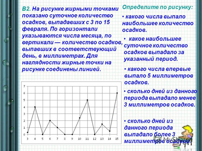 В2. На рисунке жирными точками показано суточное количество осадков, выпадавших с 3 по 15 февраля. По горизонтали указываются числа месяца, по вертикали количество осадков, выпавших в соответствующий день, в миллиметрах. Для наглядности жирные точки